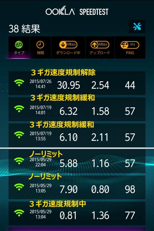 WiMAX2 速度規制 緩和