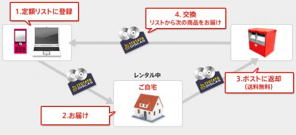 TSUTAYA 宅配レンタル