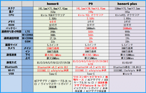 honor8 P9 honor6 plus スペック 比較