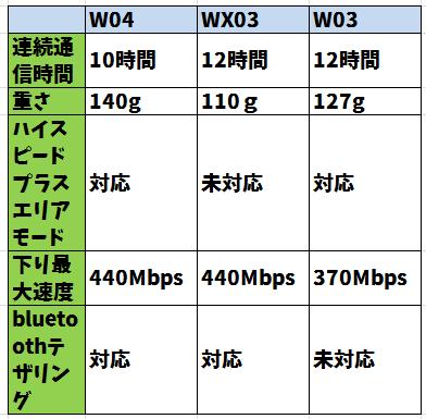 W04 WX03 W03 比較