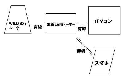 WiMAX2+ 接続