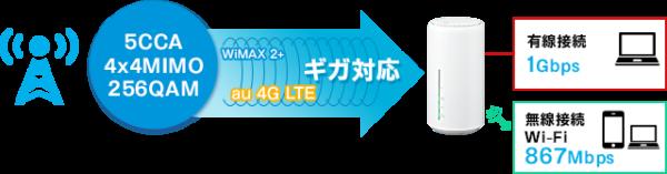 L02 wimax