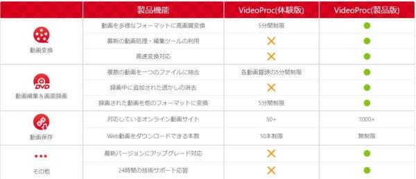 VideoProc 無料版 有償版