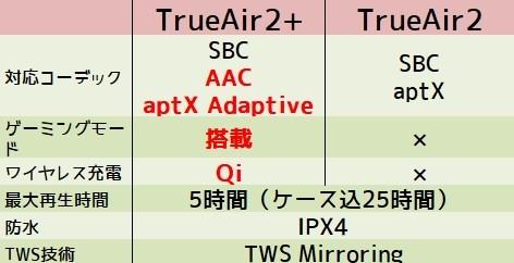 SOUNDPEATS TrueAir2+ TrueAir2 違い